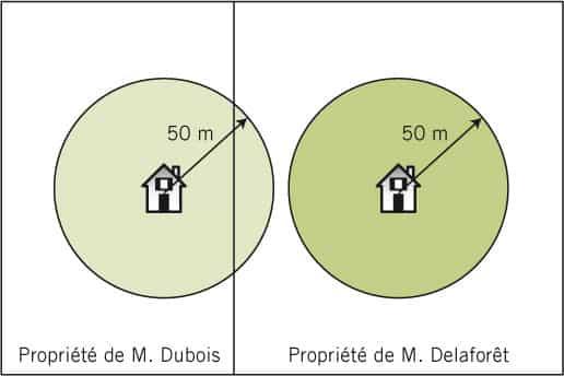 Distance de débroussaillage