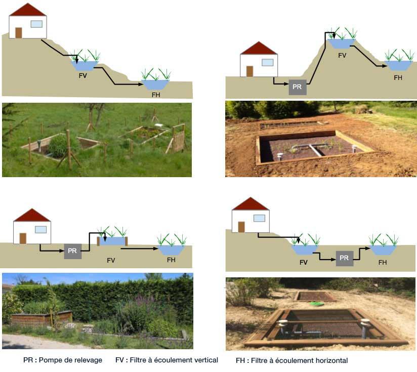 Configurations possibles - La Compagnie des Forestiers est installateur agréé BlueSET sur les Bouches du Rhône et le Var