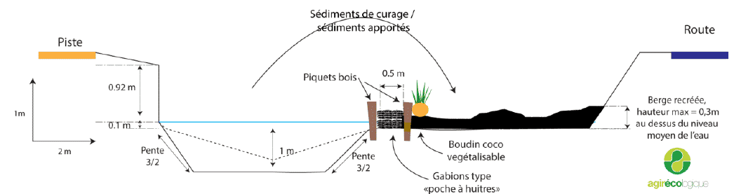 Plan des ouvrages de génie écologique réalisé sur le canal des Pesquiers