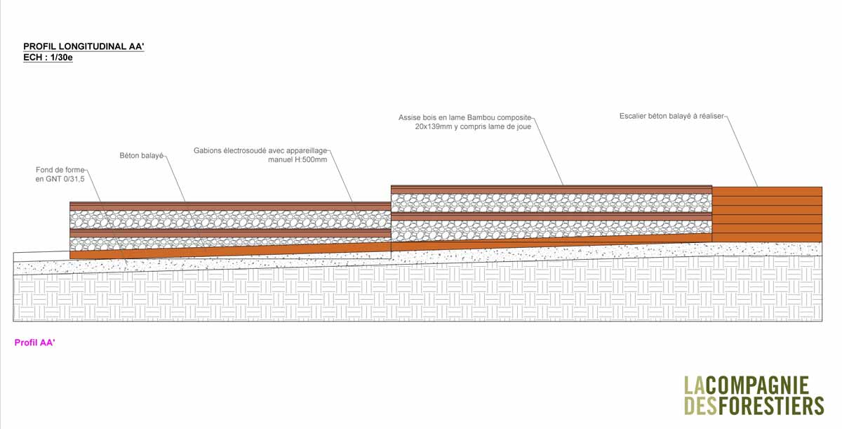 Gradins en gabions - Plan de profil longitudinal
