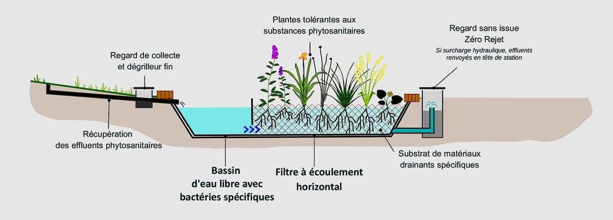 phytostation pour le traitement des substances phytosanitaires - ©BlueSet