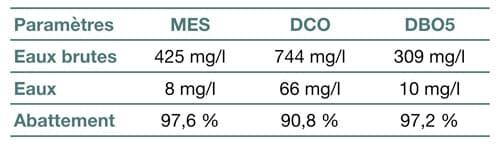 Résultats du rapport d'essais officiel de la Phytostation