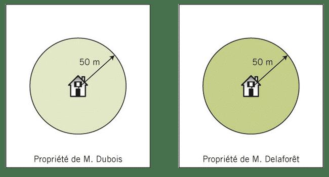 Distance débroussaillage